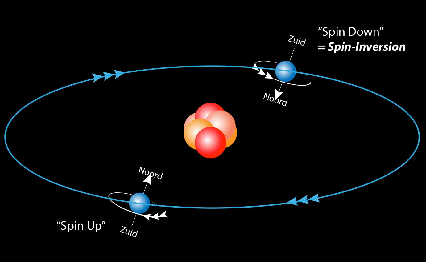 electron-spin