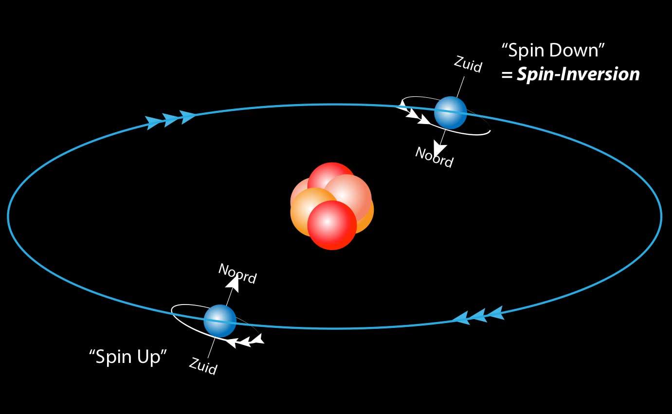 electron-spin